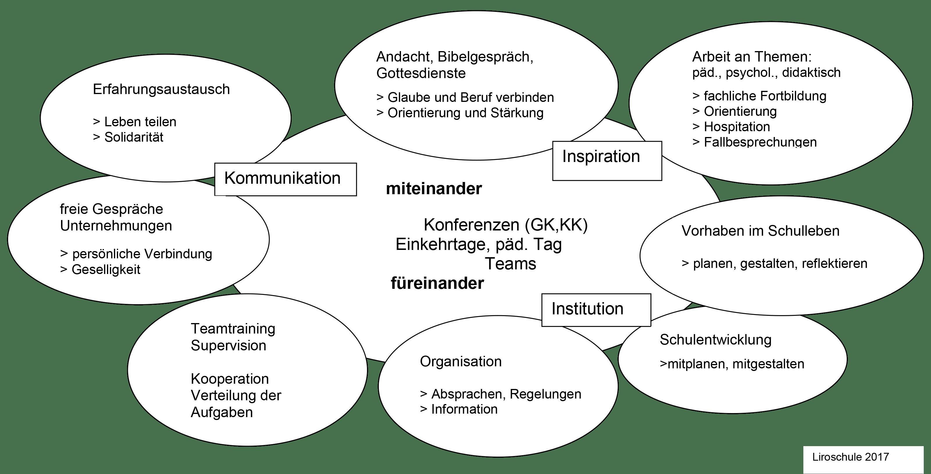 Liro Kollegiumskultur Schaubild